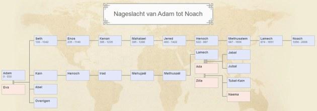 Adam_nageslacht_tot_Noach